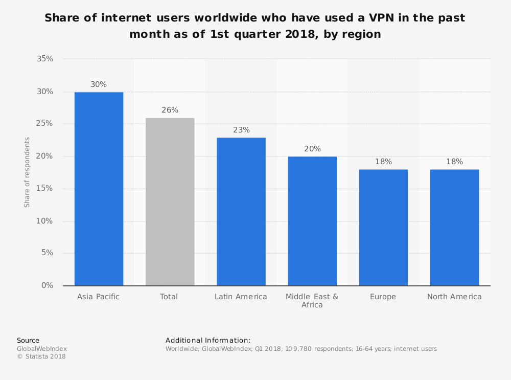 Global VPN usage 2018