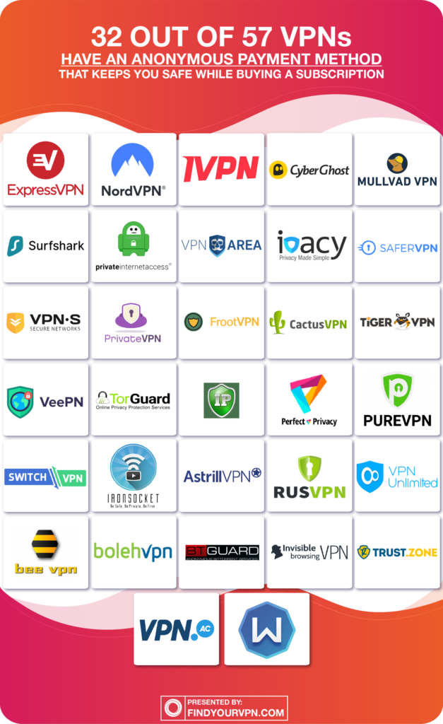 VPNs With Anonymous Payment